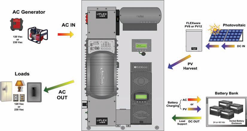 OutBack Power Flexpower ONE 48V
