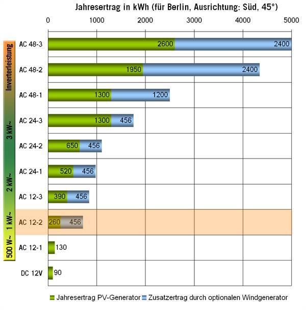 Solar Inselanlage AC 1kW / 400Wp / 210Ah