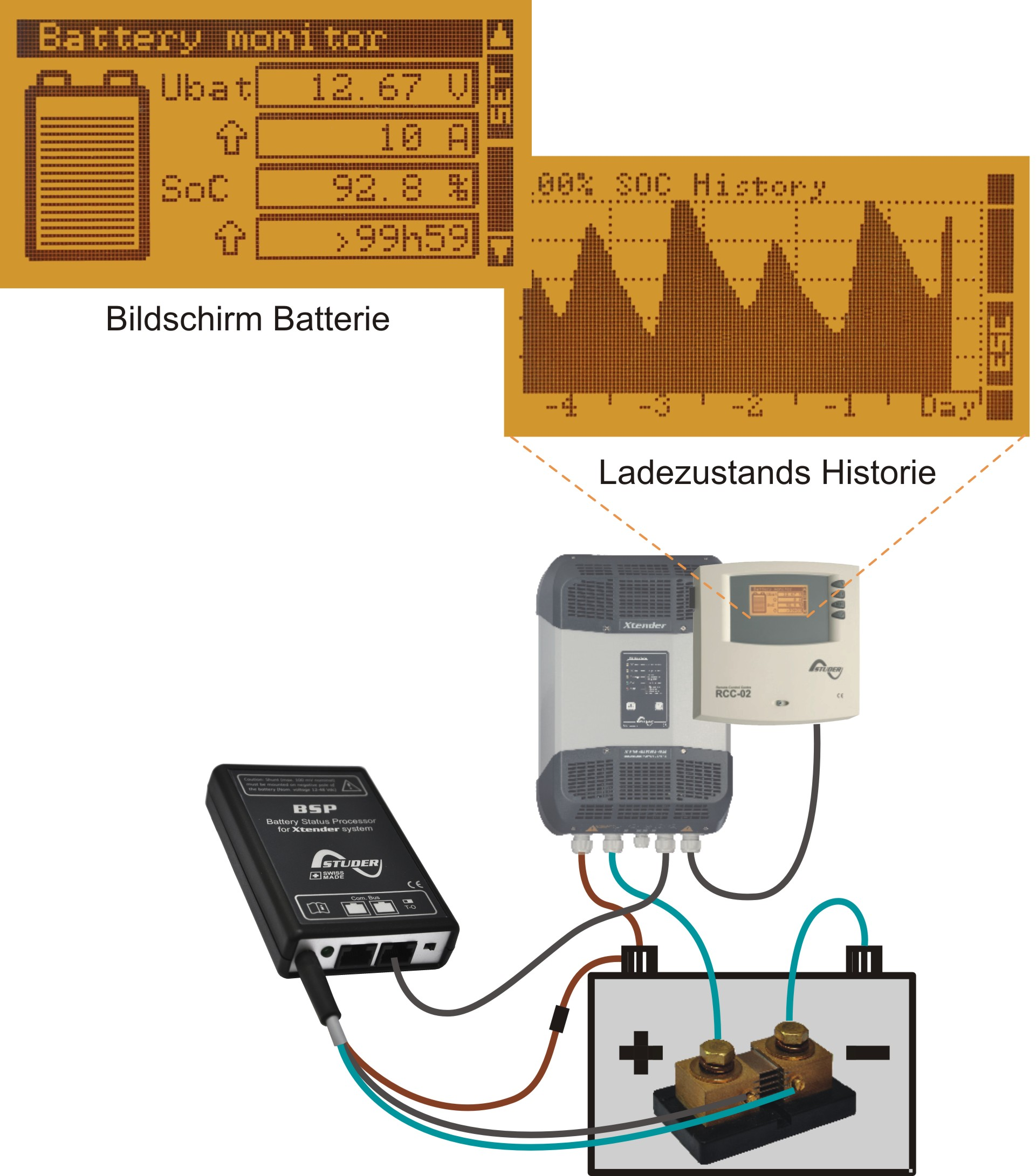 Studer Batteriezustands-Monitor BSP 500