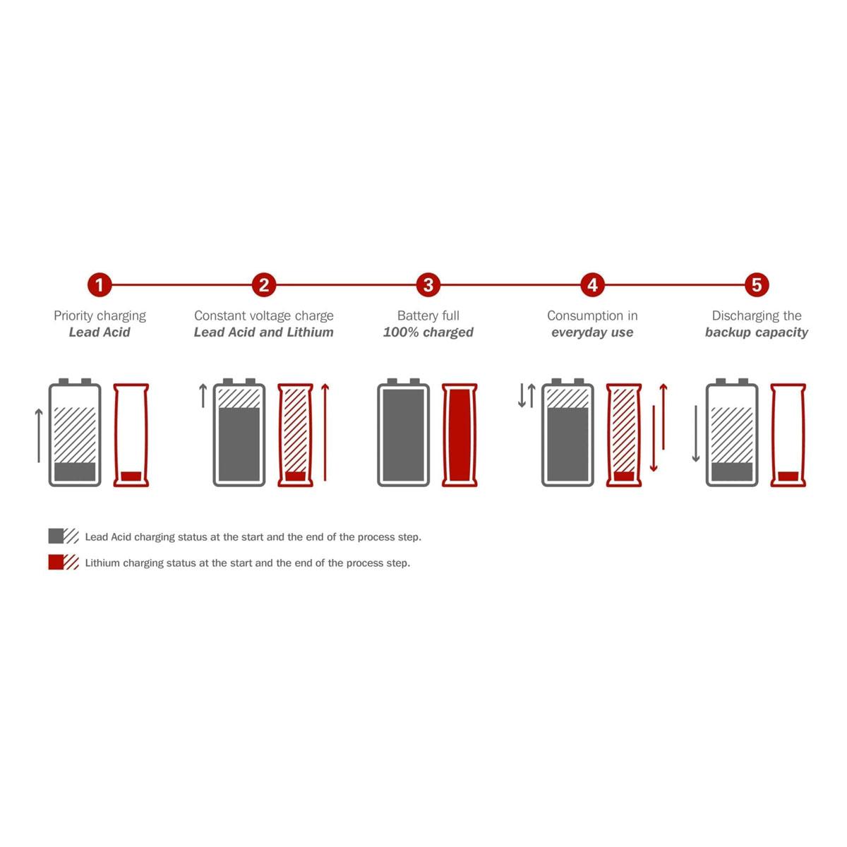BOS LE300 - 12V Lithium-Erweiterungsbatterie (LiFePO4)