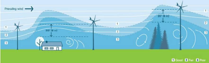 Silentwind Pro 12V Windgenerator mit Hybrid-Laderegler