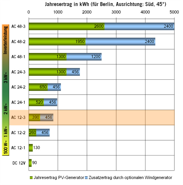 Solar Inselanlage AC 1.6kW / 600Wp / 200Ah Lithium