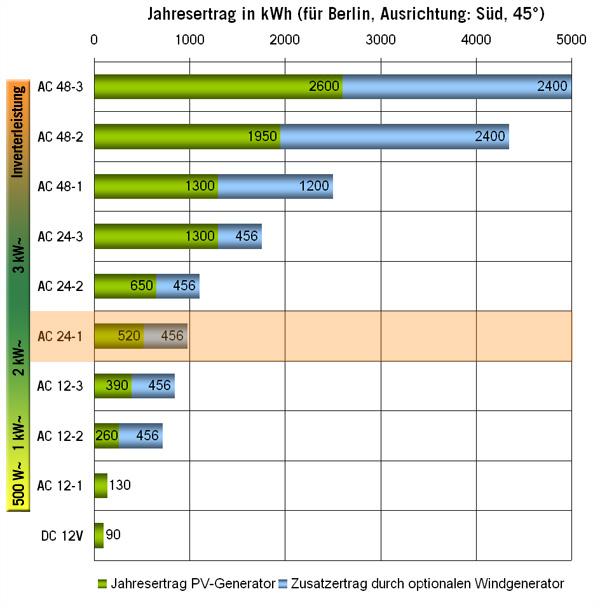 Solar Inselanlage AC 1,6kW / 1.200Wp / 420Ah