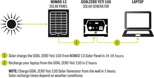 Yeti 150 Solar Kit mit Nomad 13