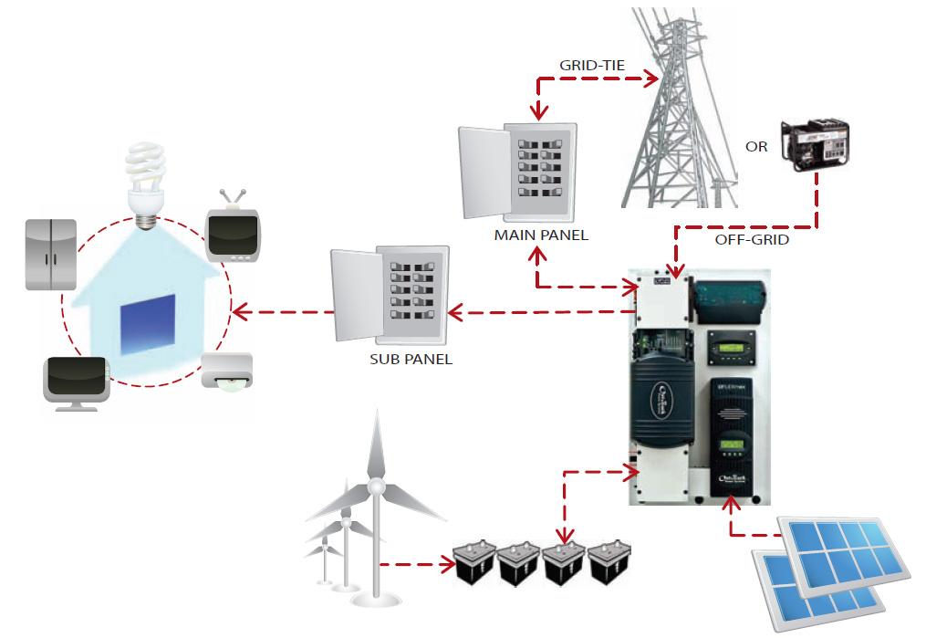 OutBack Power Flexpower ONE 24V