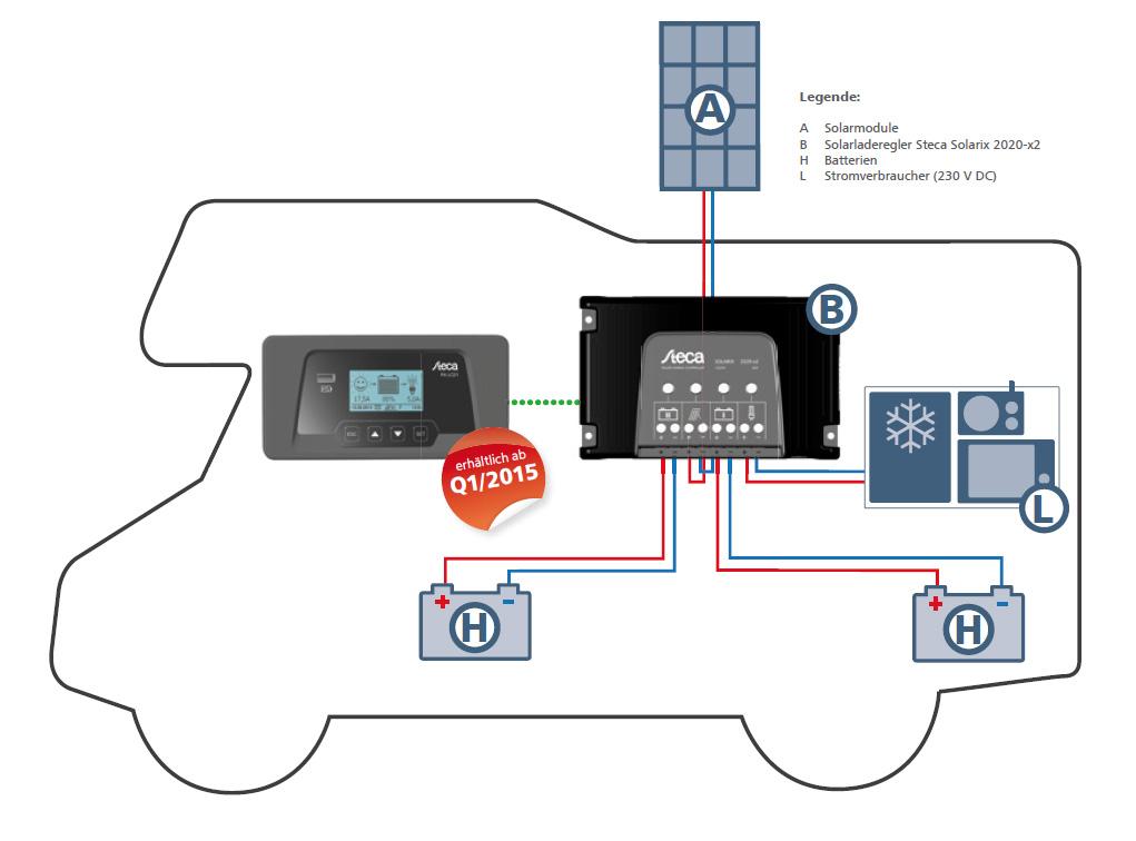 Steca Solarix 2020-x2 Laderegler mit USB-Port